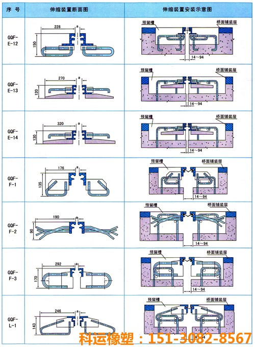 科运良品KY-单组式桥梁伸缩缝 d80型毛勒型钢伸缩缝定做4